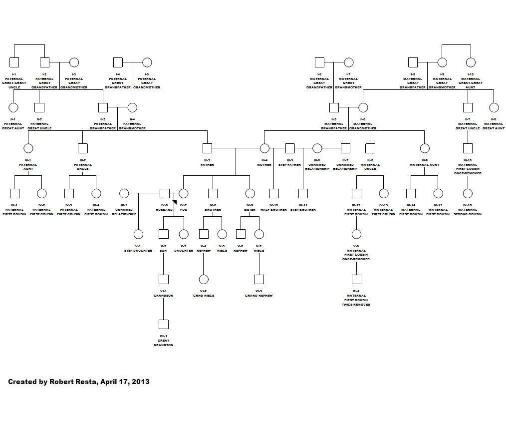 photograph regarding Printable Cousin Chart called pedigree interactions The DNA Swap